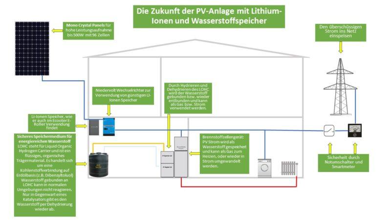 Photovolaik-Solarpanele-Solaranlagen-Solarspeicher